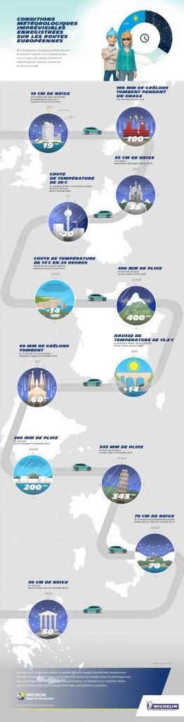 infographie sur les conditions climatiques et le pneu