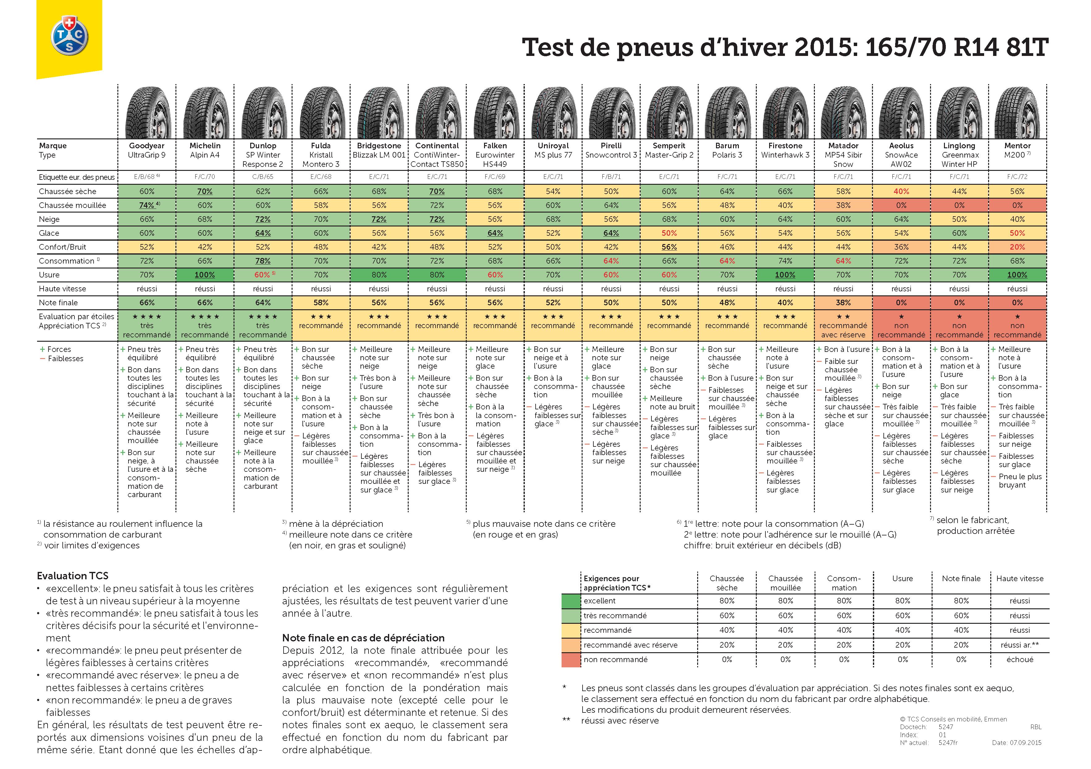 tcs-test-pneus-hiver-2015-resultats-165-70-R14-81T