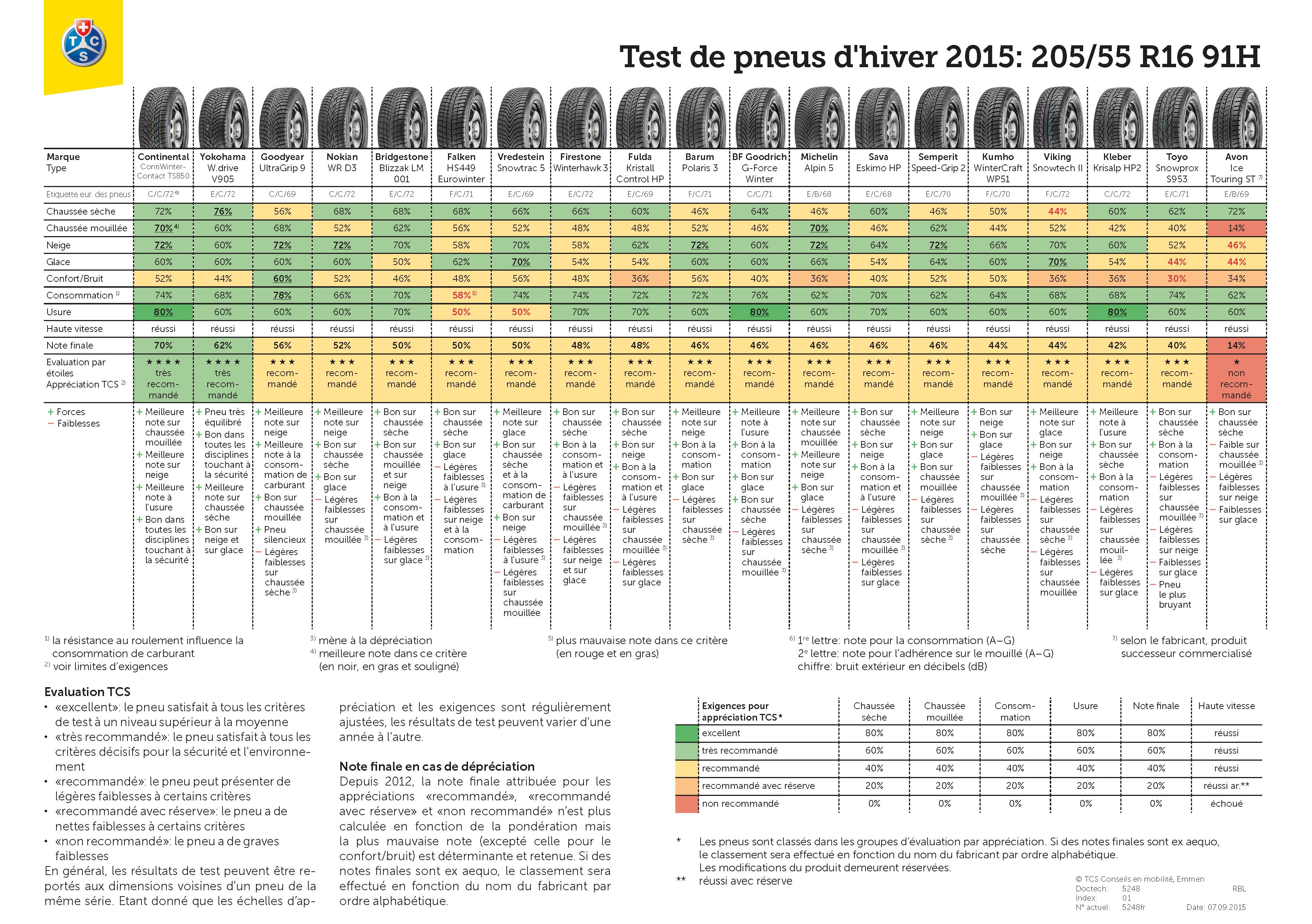 tcs-test-pneus-hiver-2015-resultats-205-55-R16-91H