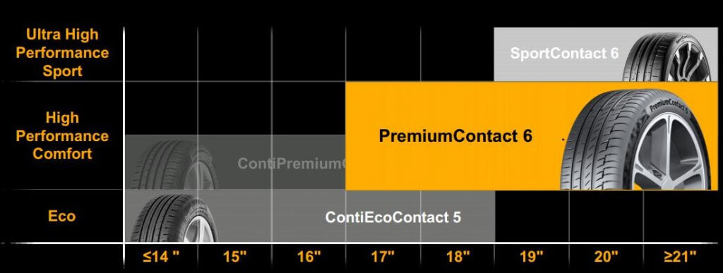 continental-premiumcontact-6-gamme